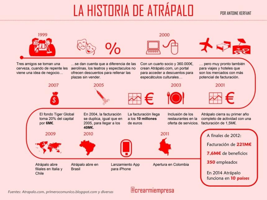 Historia de Atrápalo
