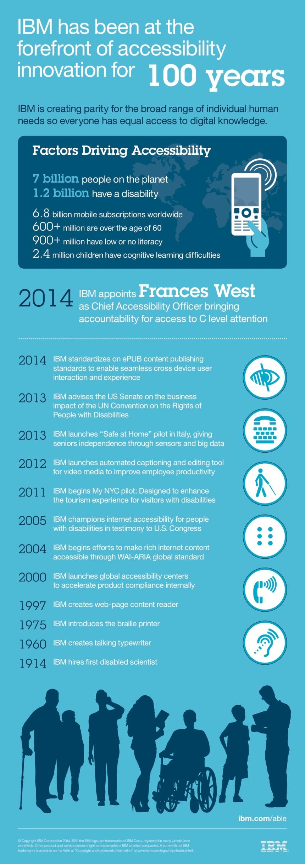 IBM: 100 años de innovación
