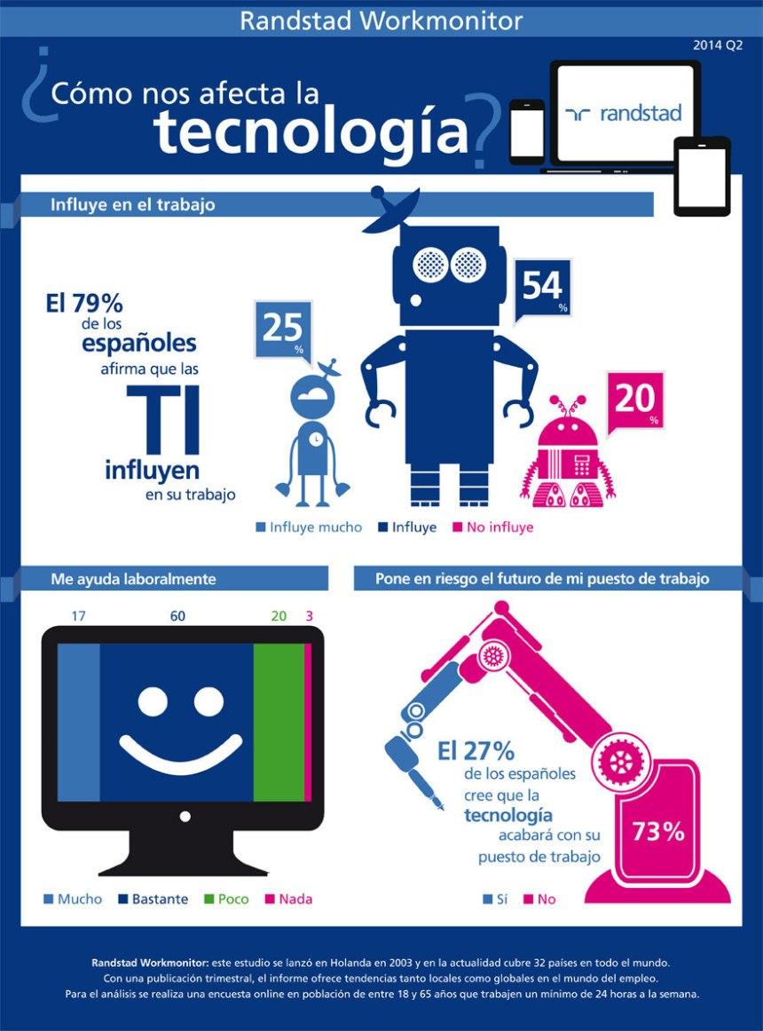 Influencia de la tecnología en el trabajo