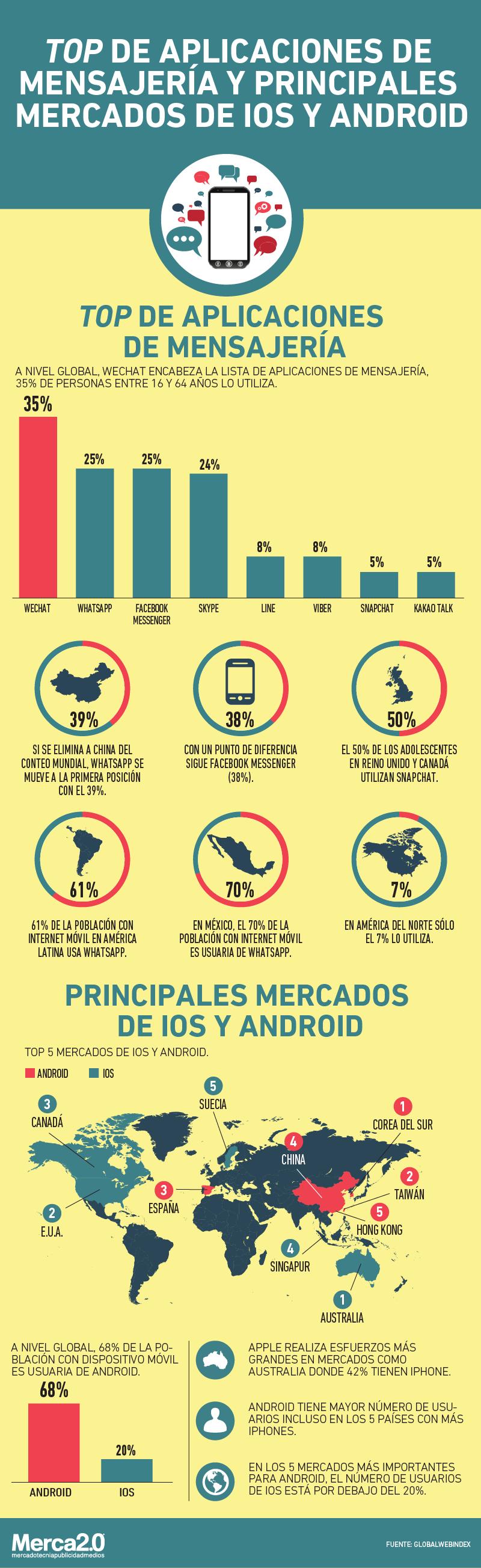 En qué países utilizan más iOS y en cuáles prefieren Android