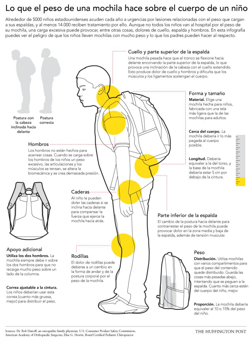 Los peligros de una mochila pesada en la vuelta al cole