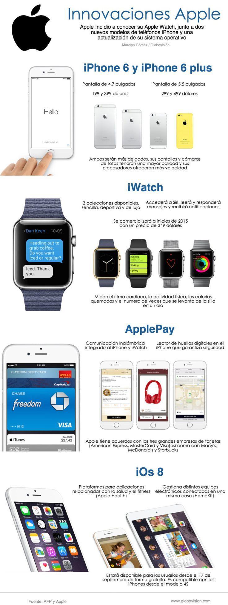 Novedades de Apple (09/2014)