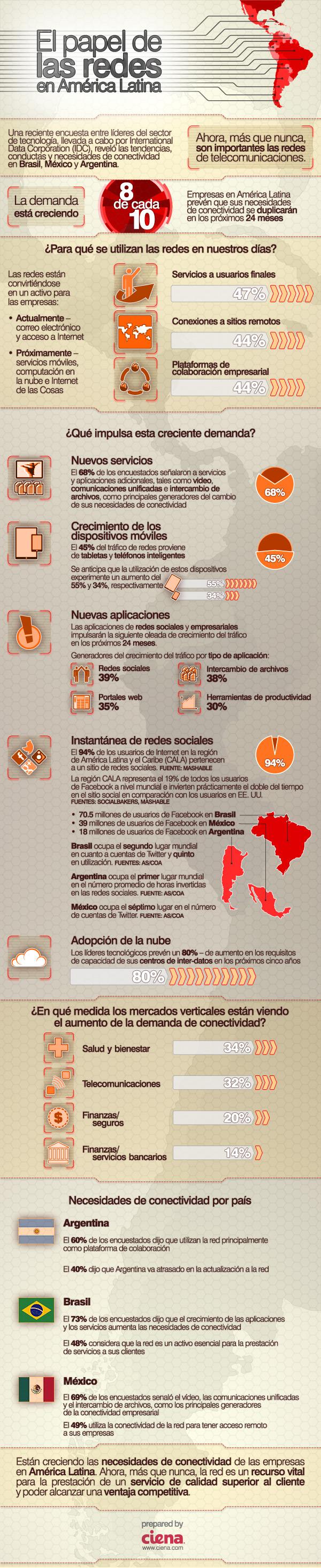Pepel de las Redes Sociales en Latinoamérica