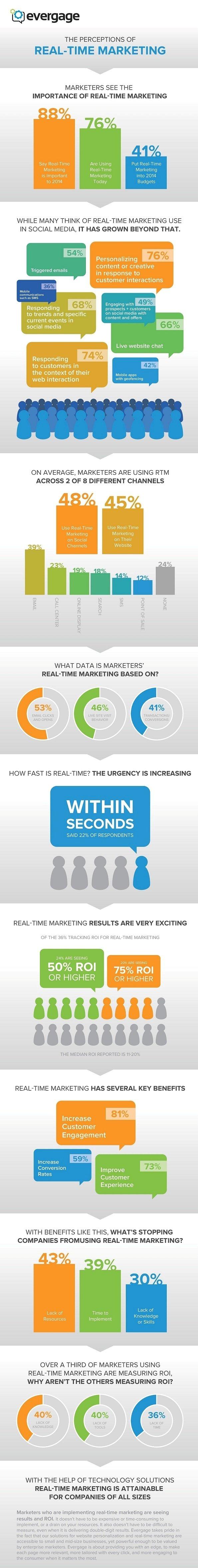 Percepción sobre el marketing en tiempo real