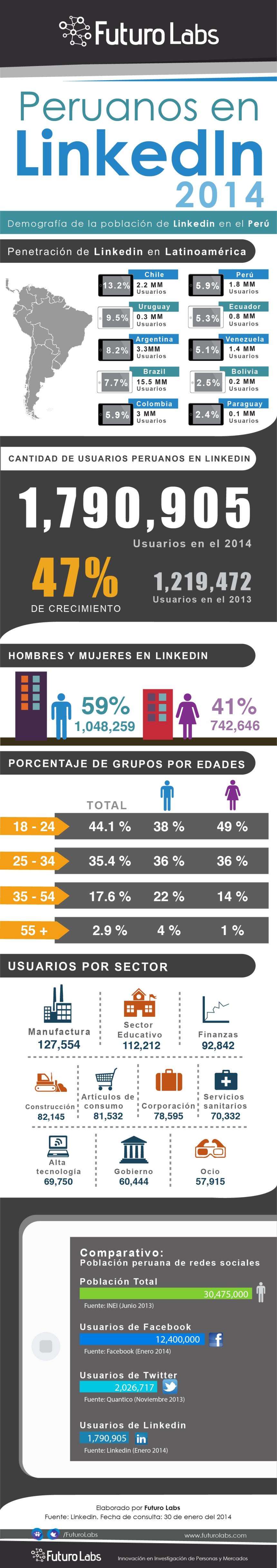 Peruanos en Linkedin