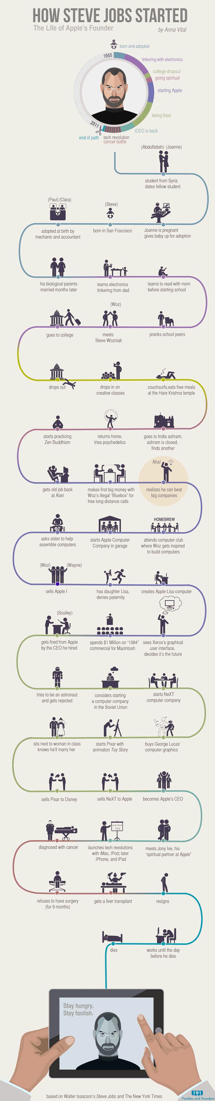 El camino al éxito de Steve Jobs