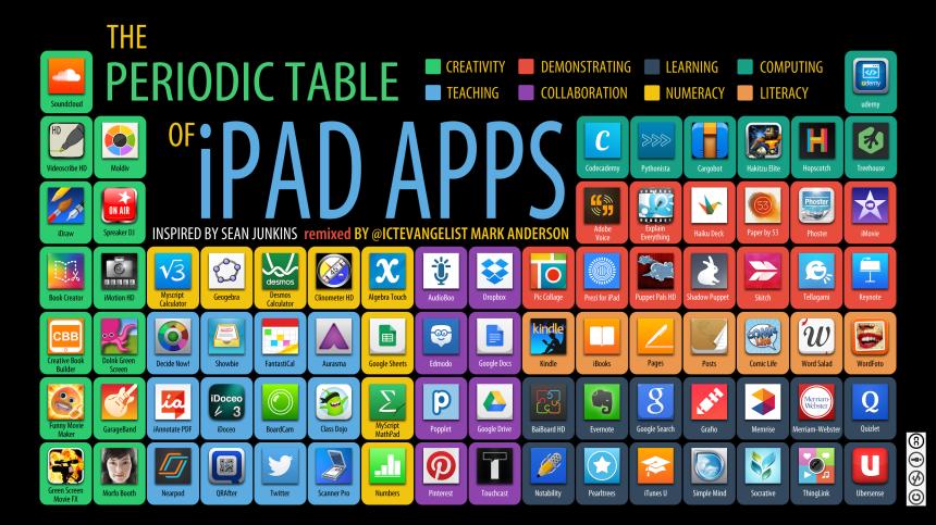 Tabla periódica de APPs para iPad