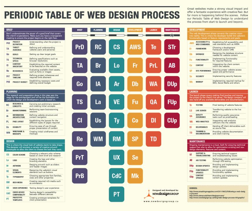 Tabla periódica del proceso del diseño web