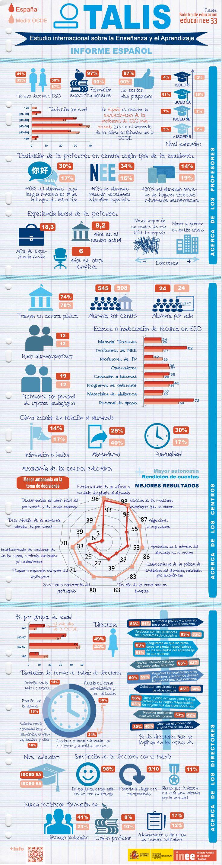Estudio internacional de enseñanza y aprendizaje TALIS 2013