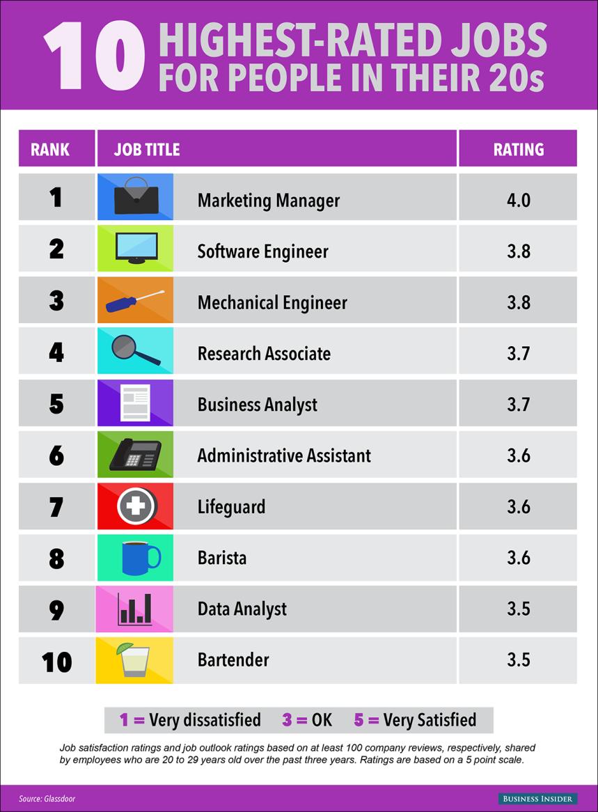 Trabajos más valorados por la gente de 20 años