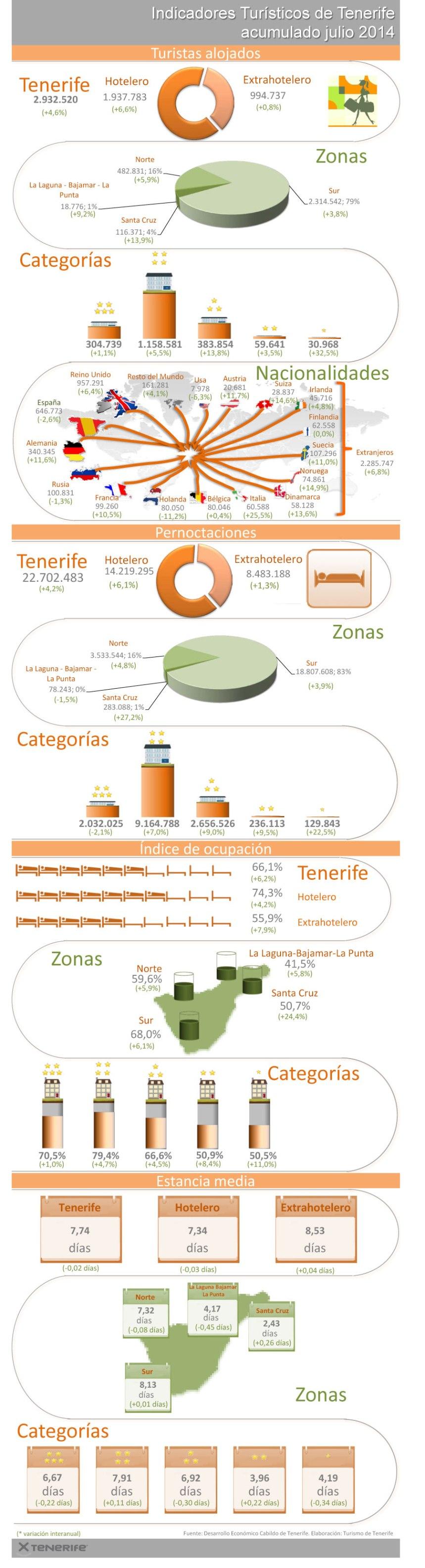 Evolución del turismo en Tenerife (7/2014)