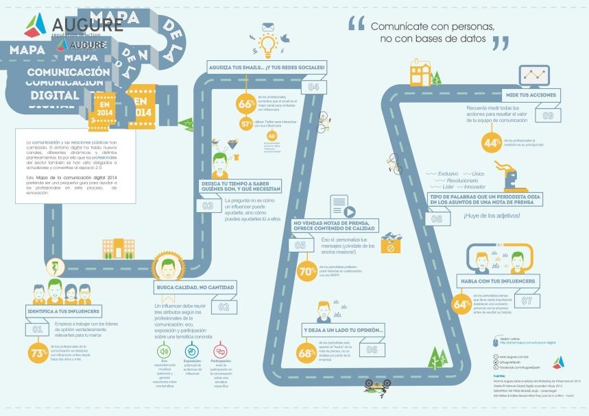 Mapa de la comunicación digital