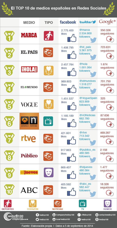 Top 10 medios españoles en Redes Sociales