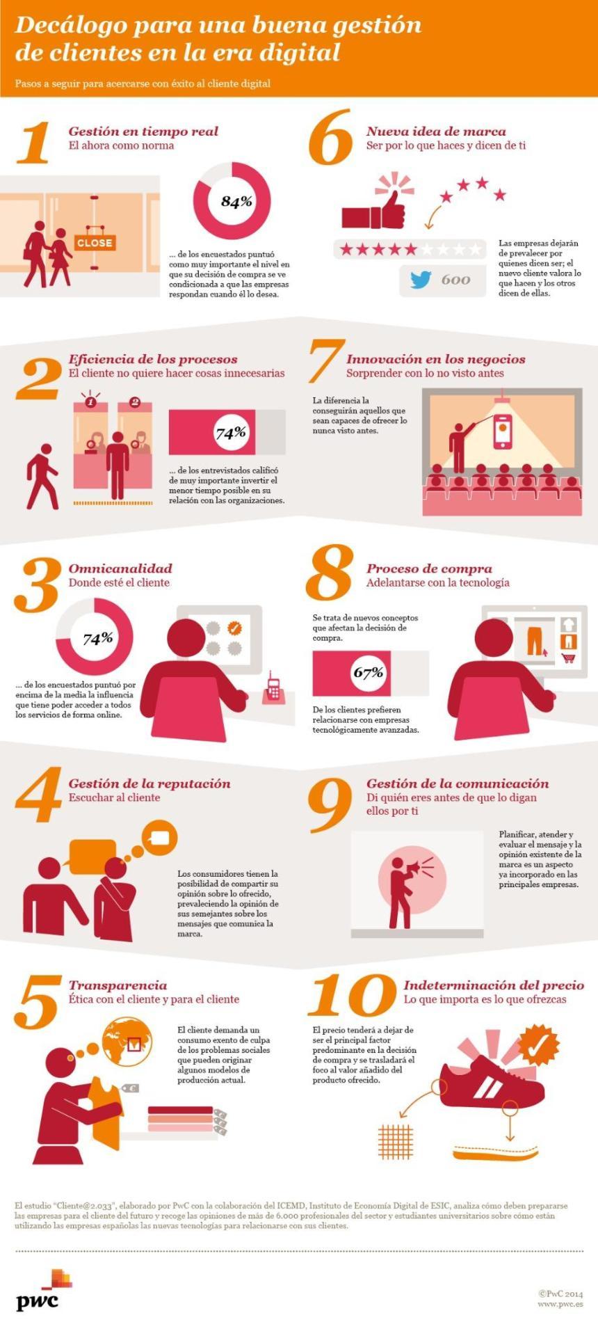 10 consejos para una buena gestión de clientes digitales