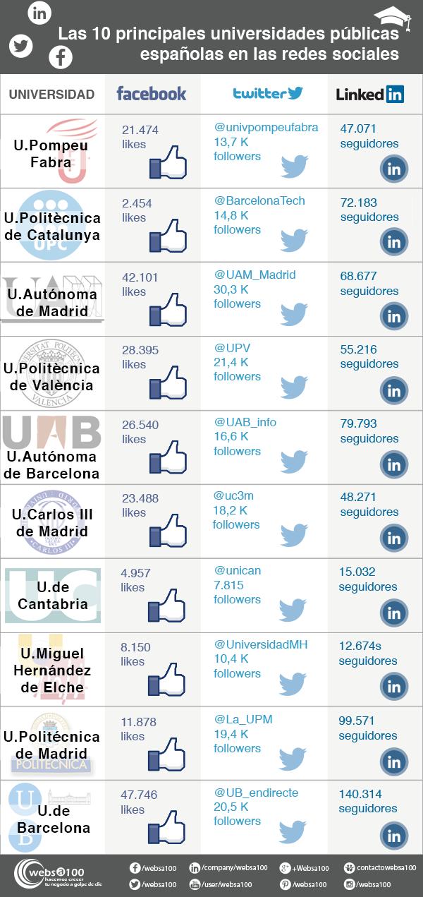 Top 10 Universidades Públicas españolas en las Redes Sociales