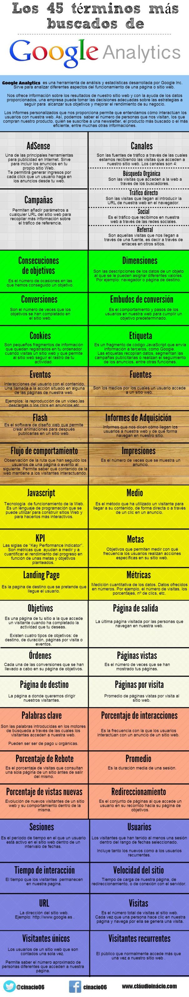 Los 45 términos más buscados en Google Analytics #infografia #infographic #marketing - TICs y Formación