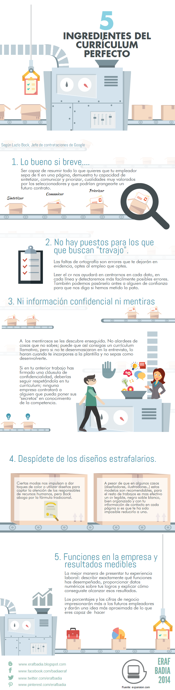 Los 5 ingredientes del Curriculum perfecto