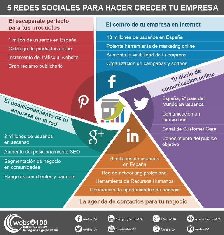 5 Redes Sociales para hacer crecer tu empresa