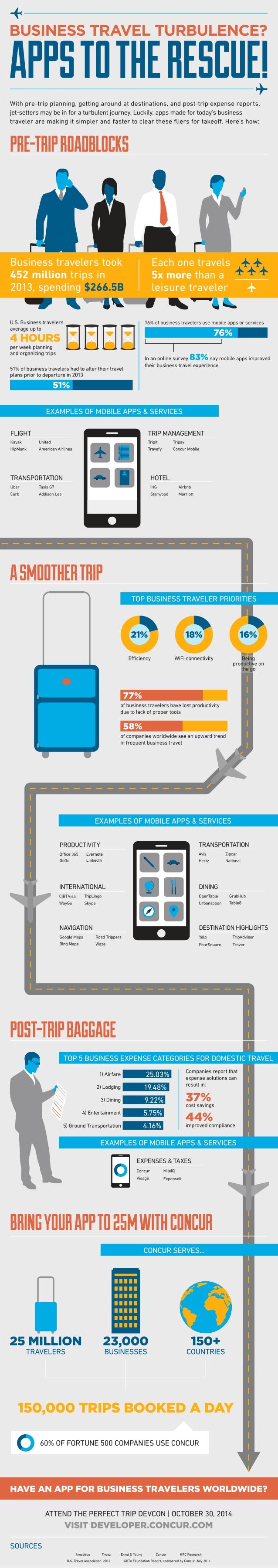 Las APPS te ayudan en los viajes de negocios