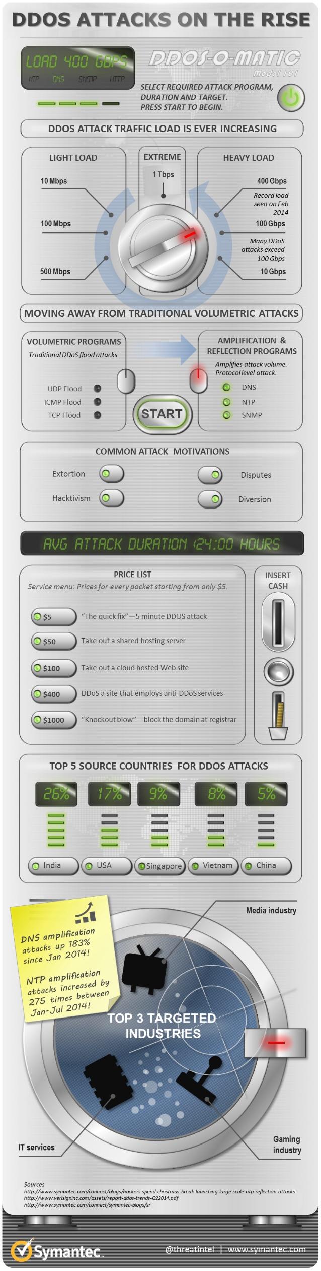 Aumentan los ataques DDOS