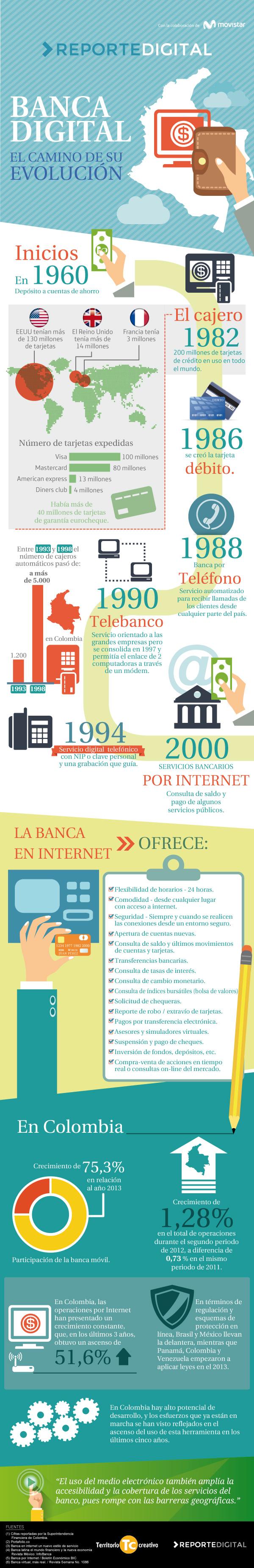 Estado y evolución de la Banca Digital en Colombia