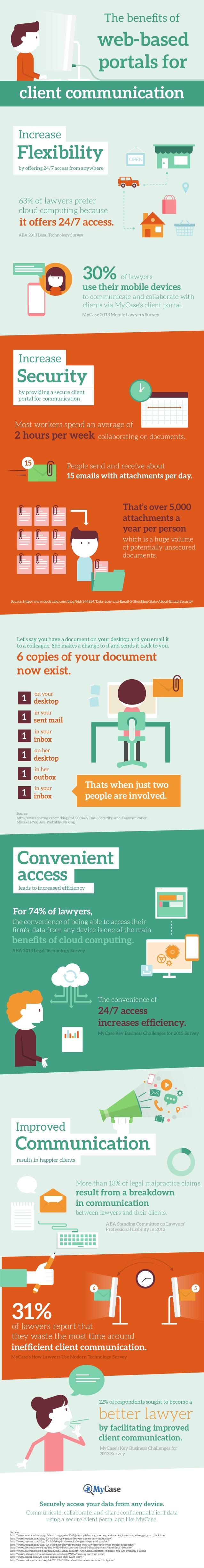 Beneficios de los portales web basados en la comunicación con el cliente