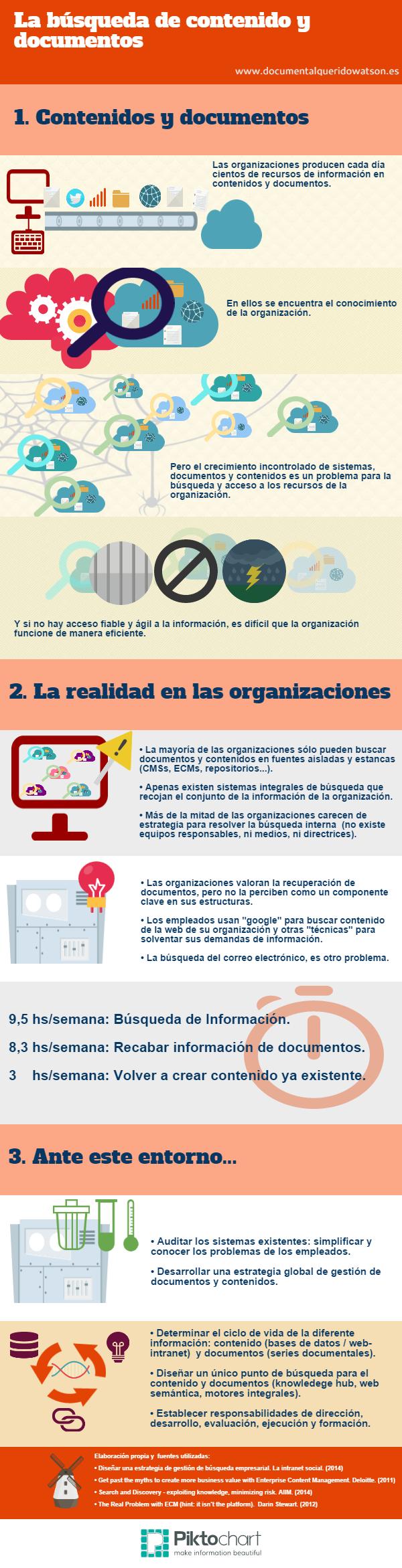 La búsqueda de contenido y documentos en las organizaciones
