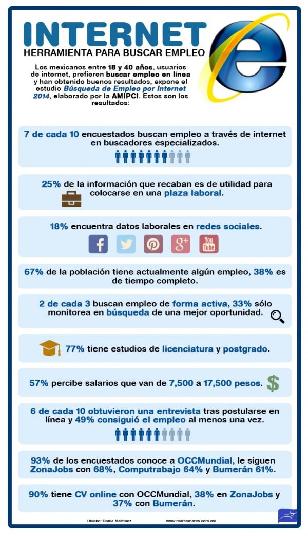 Los mexicanos usan Internet y Redes Sociales para buscar empleo