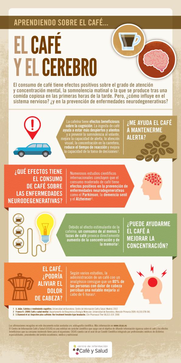 El café y el cerebro