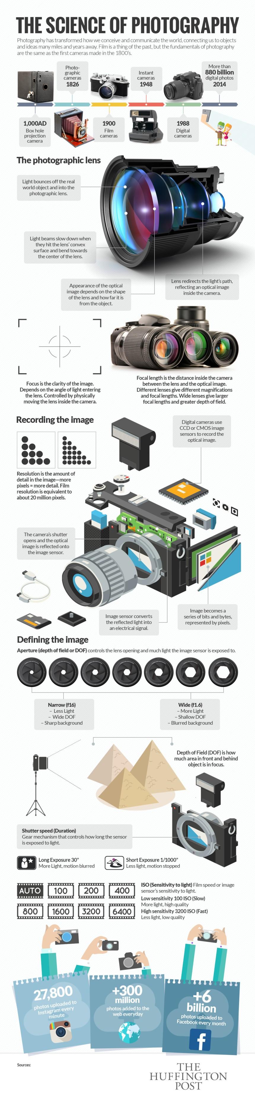 La ciencia de la fotografía