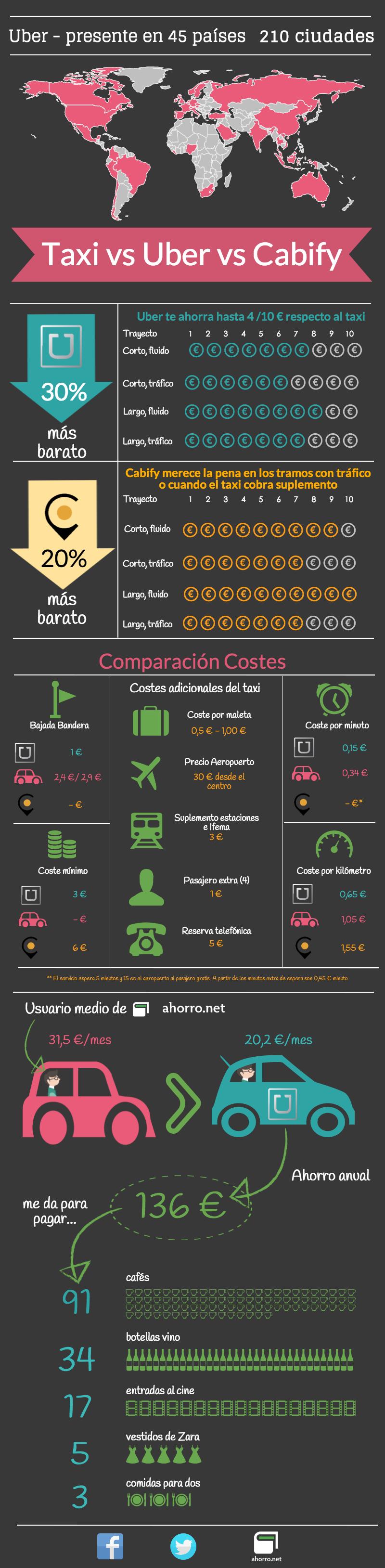 Taxi vs Uber vs Cabify ¿Cuál es más barato?