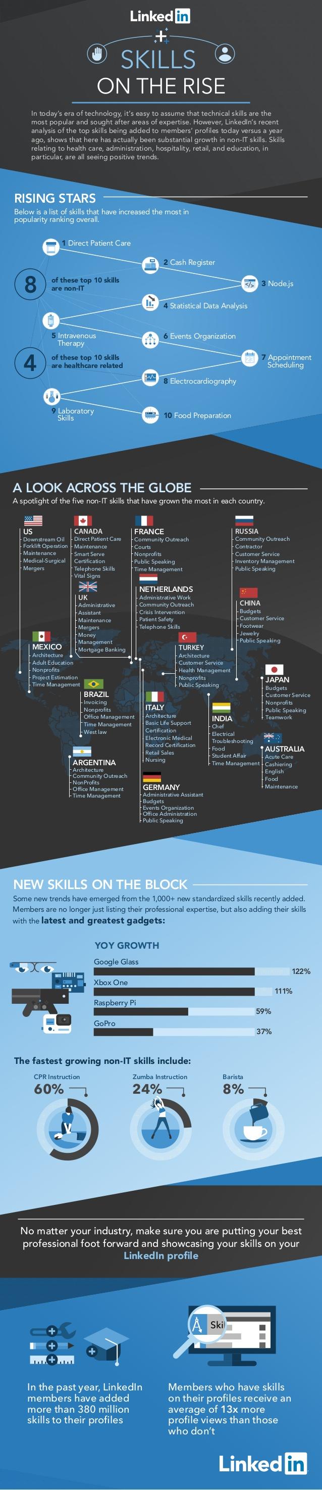 Las competencias que más han crecido en Linkedin