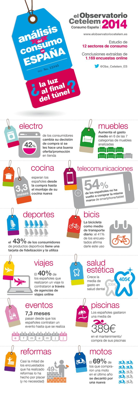 Consumo en España: ¿La luz al final del túnel?