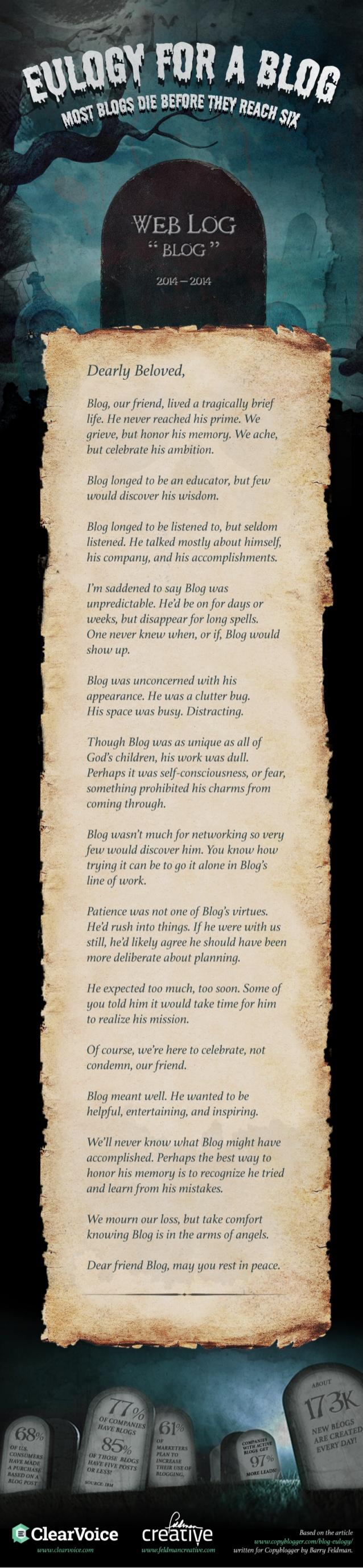 Elegía para un blog: la mayoría de los blogs muere antes de 6 años