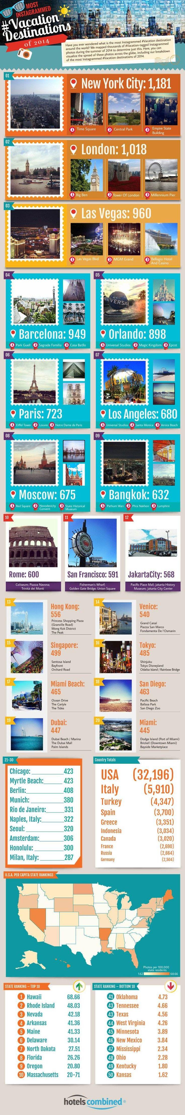 Los destinos de vacaciones más instagrameados