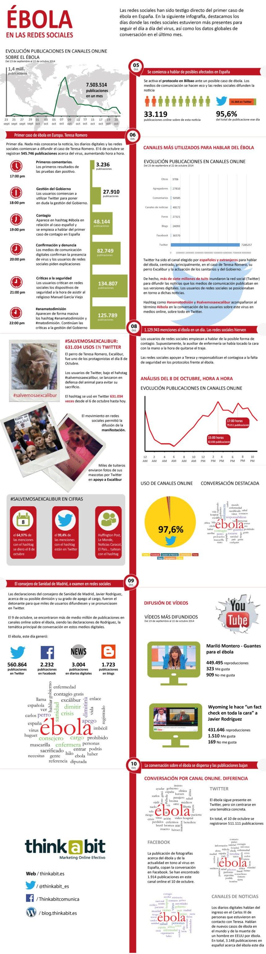 El ébola en las Redes Sociales