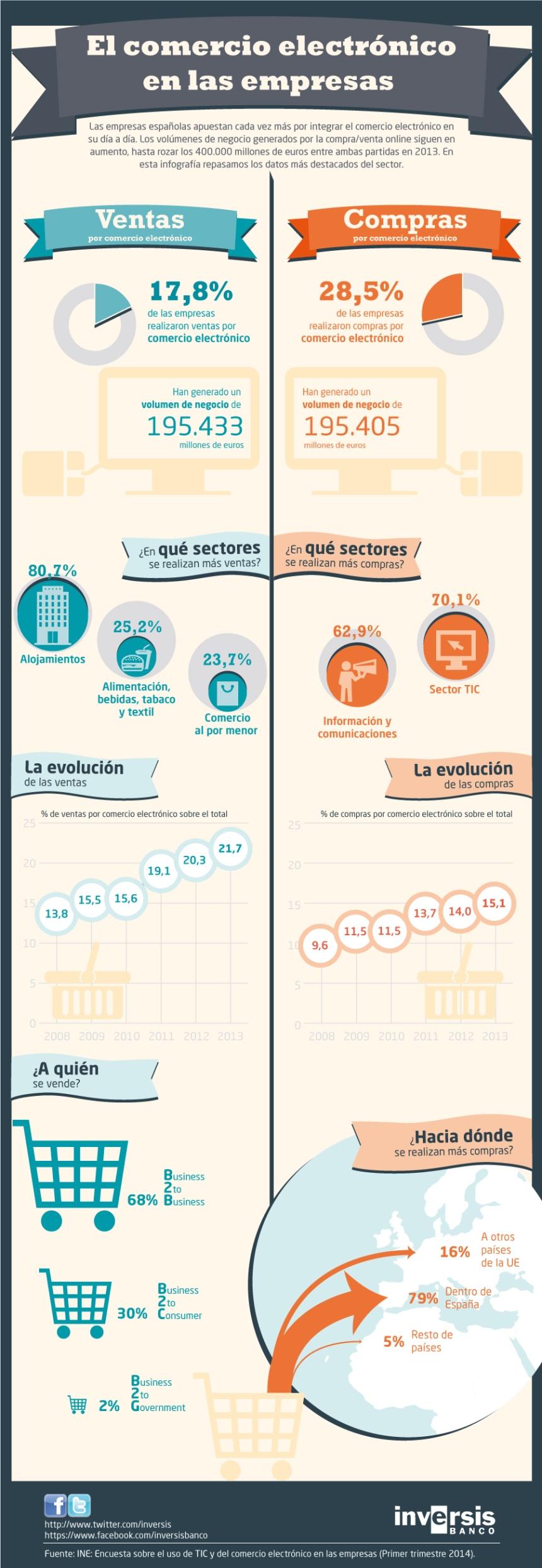 El comercio electrónico en las empresas
