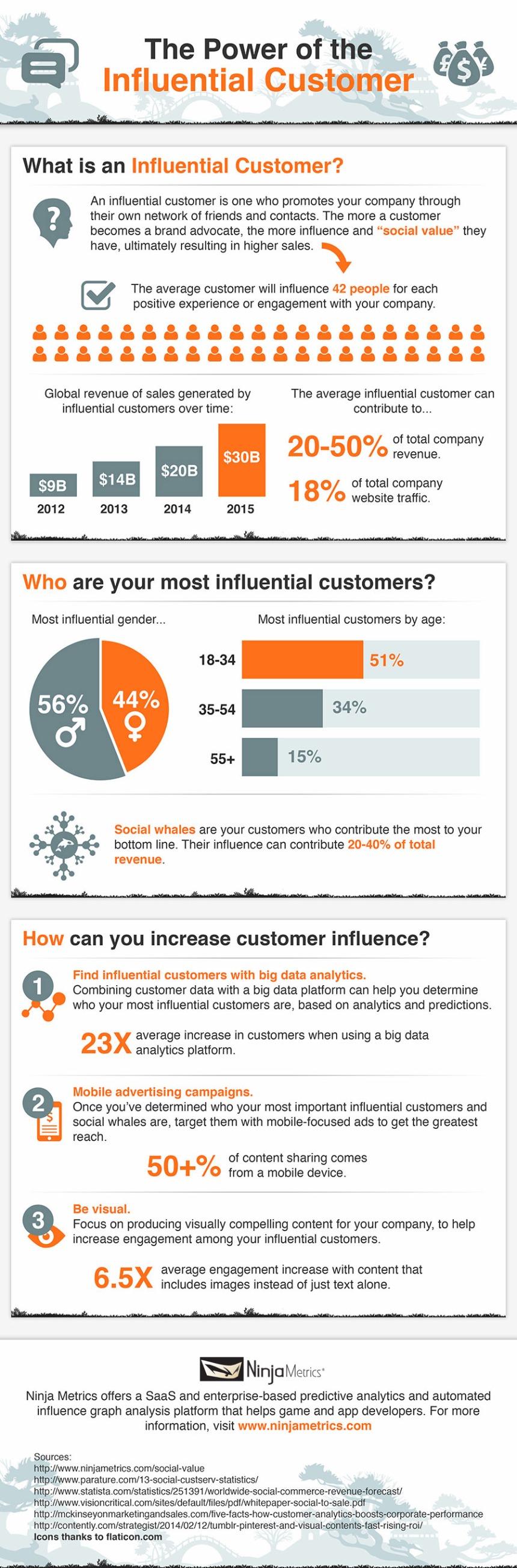 El poder de la influencia de los clientes