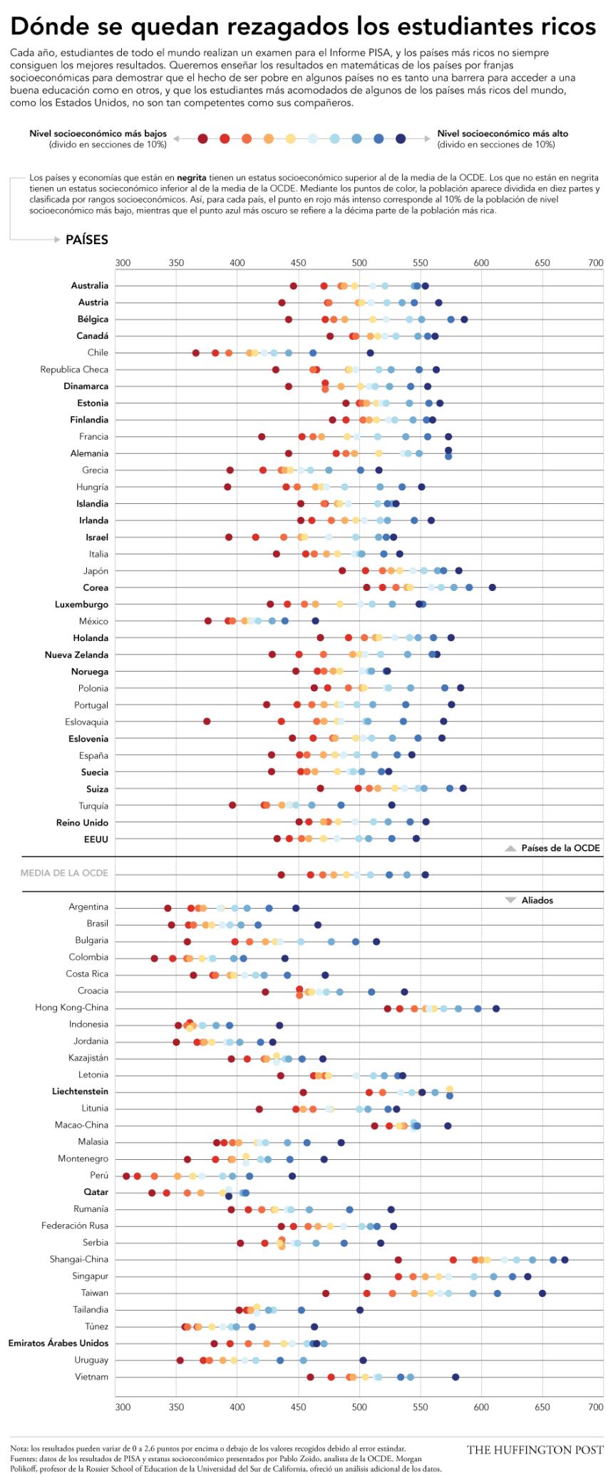 Dónde se quedan rezagados los estudiantes ricos (PISA)