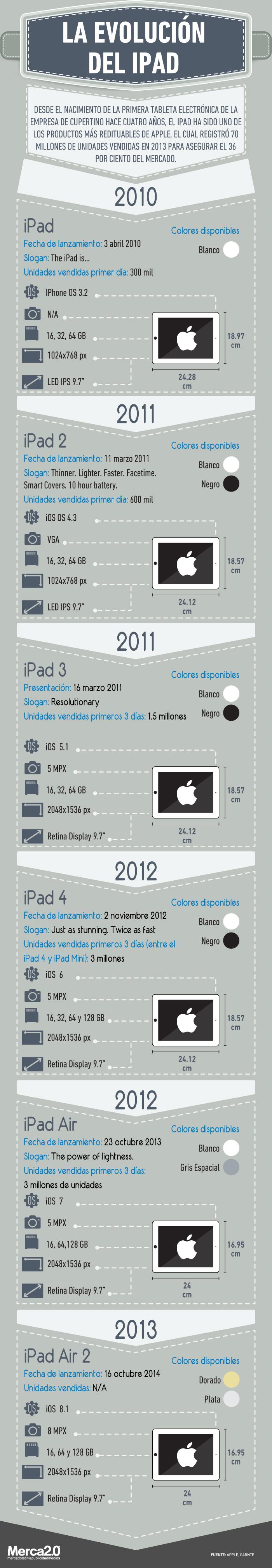La evolución del iPad
