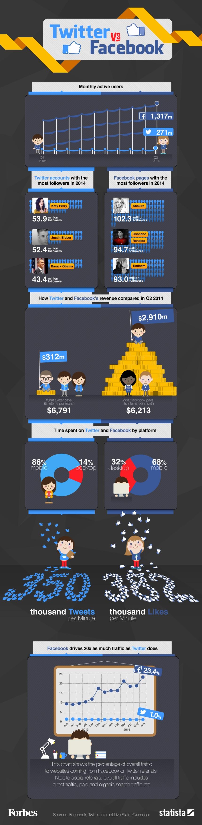 FaceBook vs Twitter: los números