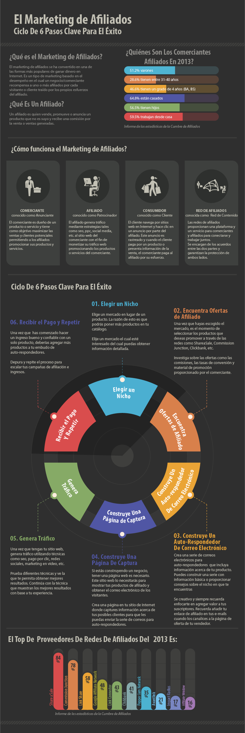 Marketing de afiliados: 6 claves para el éxito