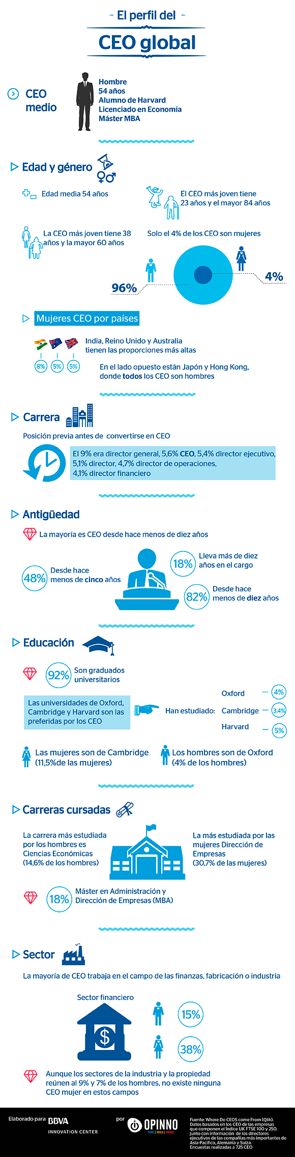 El perfil del CEO global