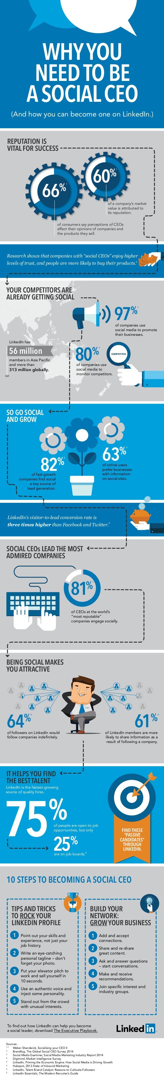 Por qué necesitas ser un CEO Social