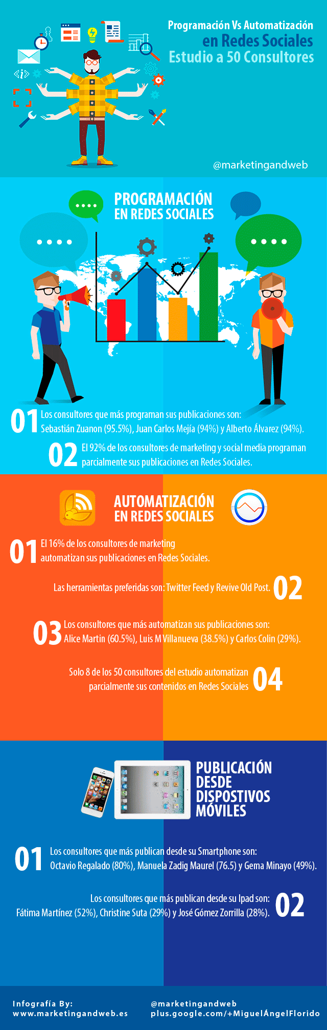 Automatización Vs Programación en Redes Sociales