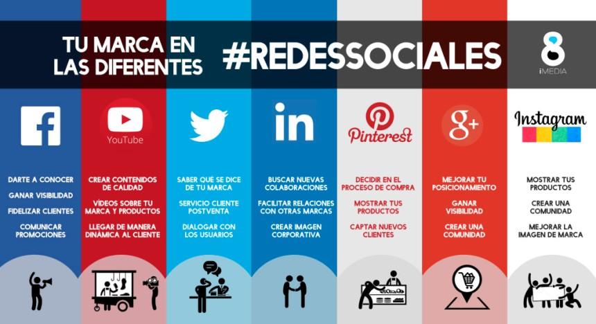 ¿Qué aportan las diferentes redes sociales a mi negocio?