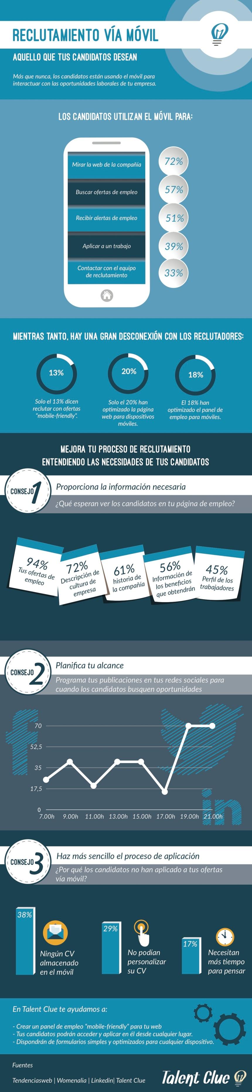 Reclutamiento vía móvil: lo que quieren los candidatos