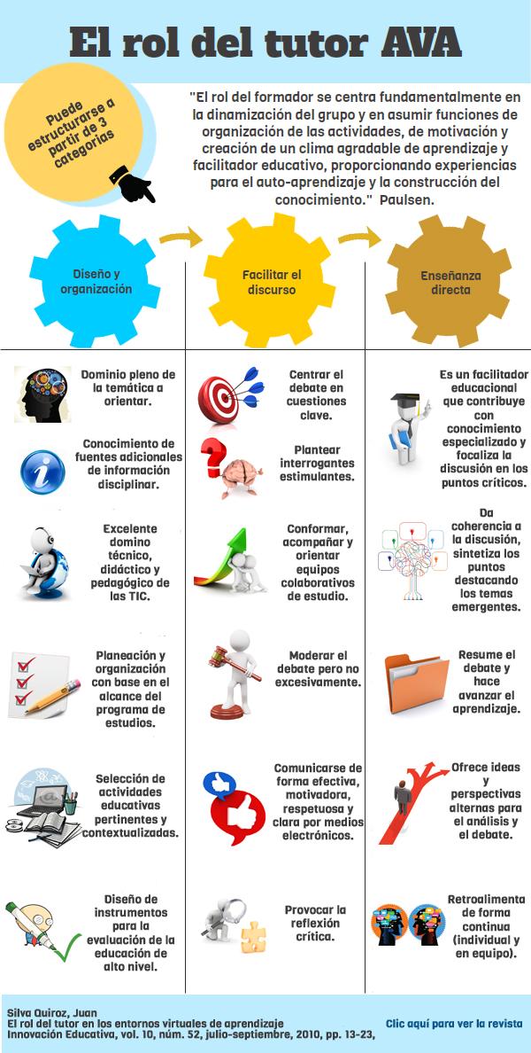 Ambientes Virtuales de Aprendizaje (AVA): el rol del tutor