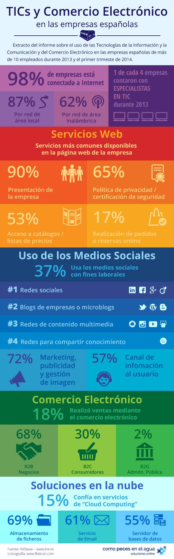 TIC's y comercio electrónico en las empresas españolas
