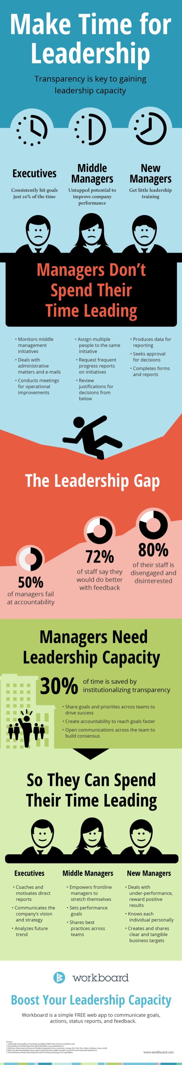 En qué usan el tiempo los líderes